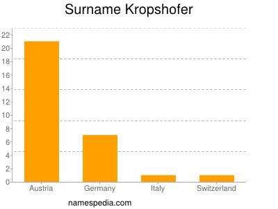 Surname Kropshofer
