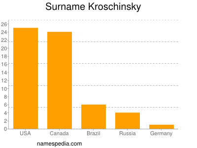 Surname Kroschinsky