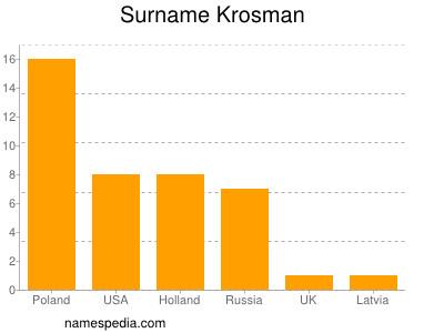 Surname Krosman