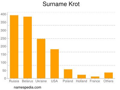 Surname Krot