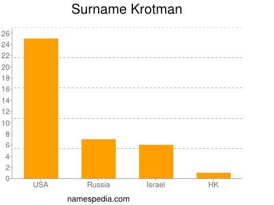 Surname Krotman