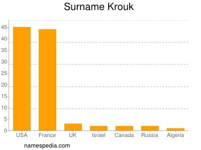Surname Krouk