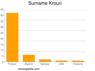Surname Krouri