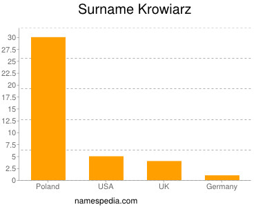 Surname Krowiarz