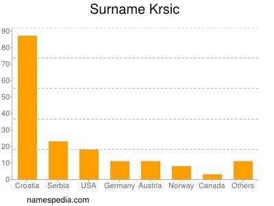 Surname Krsic