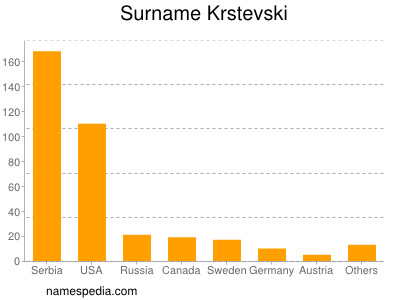 Surname Krstevski