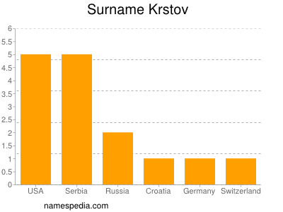 Surname Krstov