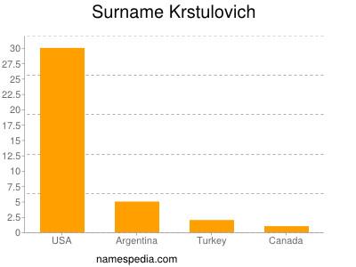 Surname Krstulovich