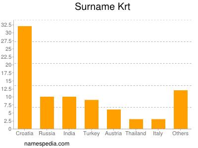 Surname Krt