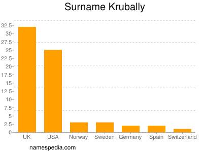 Surname Krubally