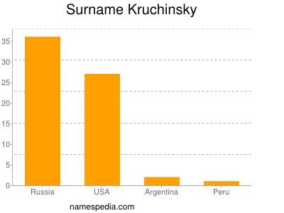 Surname Kruchinsky