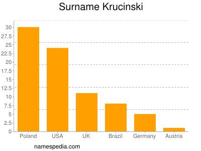Surname Krucinski