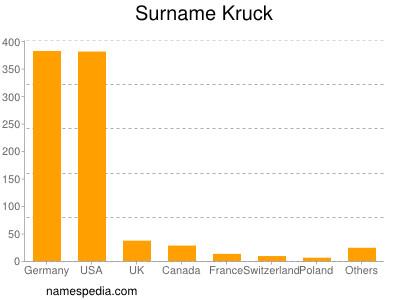 Surname Kruck
