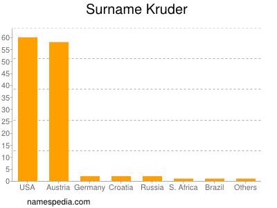 Surname Kruder