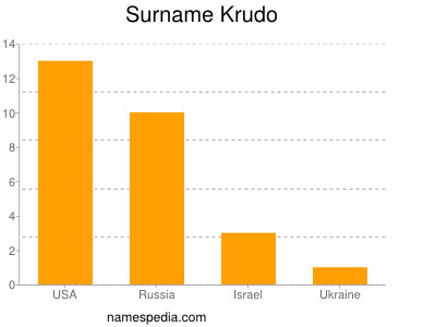 Surname Krudo