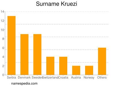 Surname Kruezi