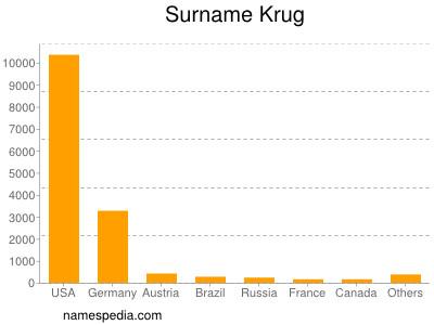 Surname Krug