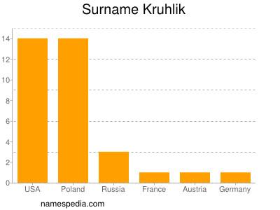 Surname Kruhlik