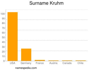 Surname Kruhm