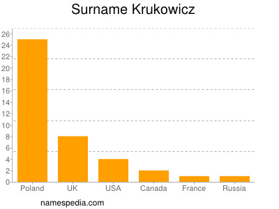 Surname Krukowicz