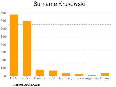 Surname Krukowski