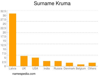 Surname Kruma