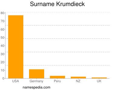 Surname Krumdieck