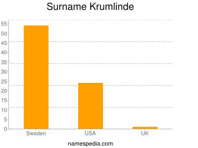 Surname Krumlinde