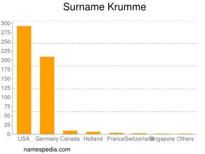 Surname Krumme