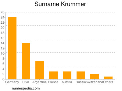 Surname Krummer