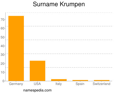 Surname Krumpen