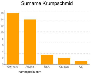 Surname Krumpschmid