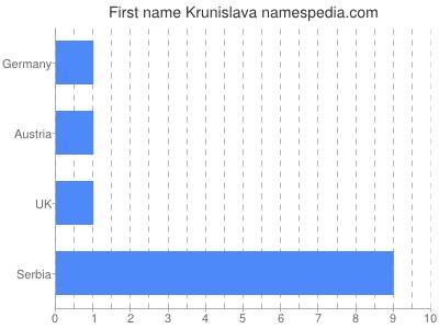 Given name Krunislava