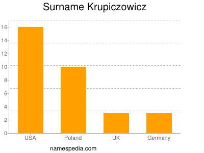 Surname Krupiczowicz
