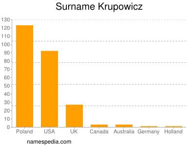 Surname Krupowicz