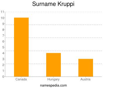 Surname Kruppi