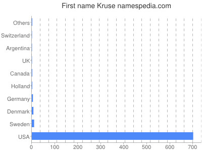 Given name Kruse