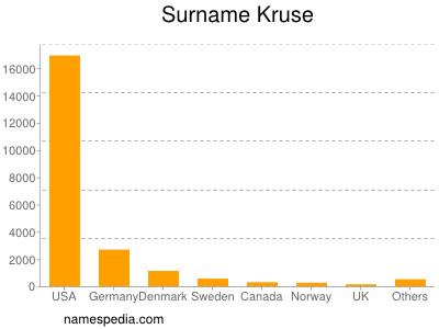 Surname Kruse