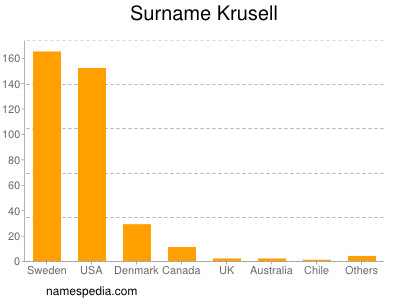Surname Krusell