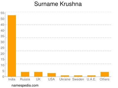 Surname Krushna