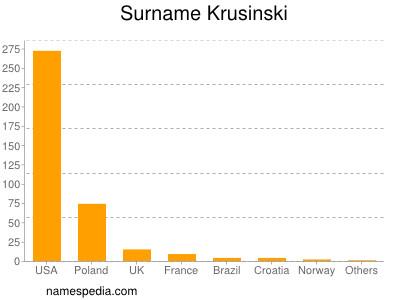 Surname Krusinski