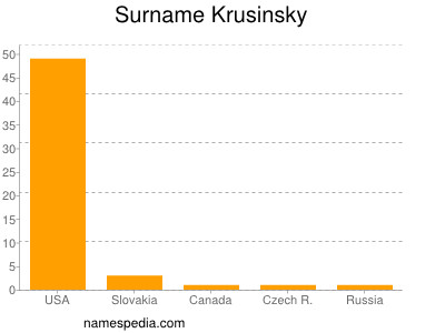 Surname Krusinsky