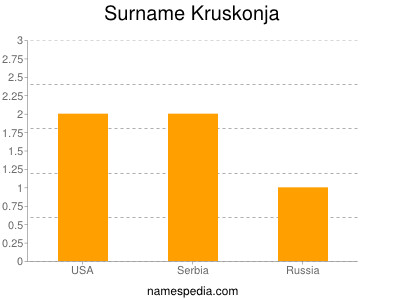Surname Kruskonja