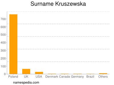 Surname Kruszewska