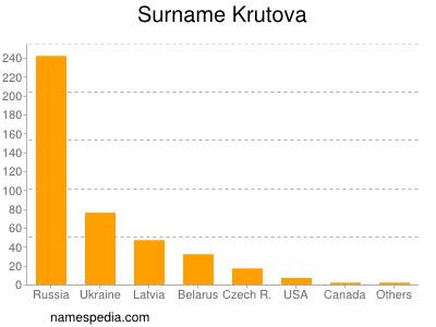 Surname Krutova