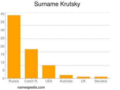 Surname Krutsky