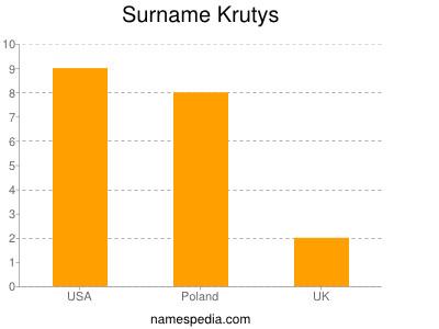 Surname Krutys
