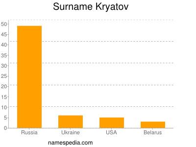 Surname Kryatov