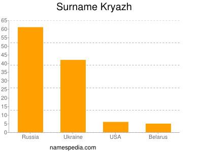 Surname Kryazh