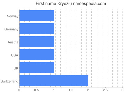 Given name Kryeziu